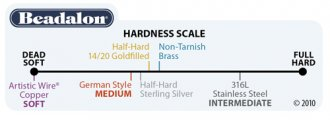 Beadalon's scale of wire hardness.